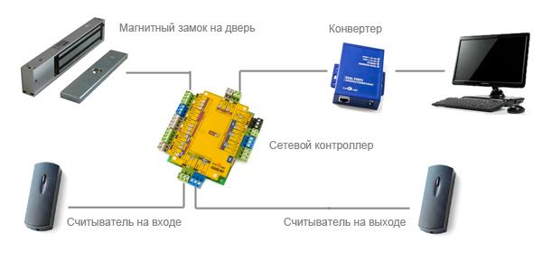 Схема подключения сетефой СКУД