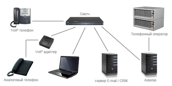 Схема подключения мини АТС